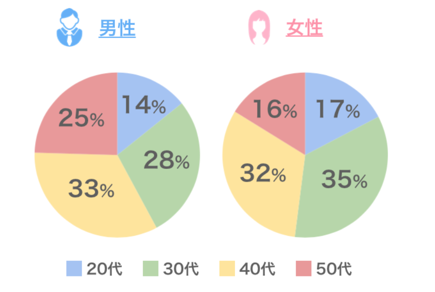 【マッチングアプリ40代男女】本当に出会いやすいおすすめアプリはつだけ:利用状況